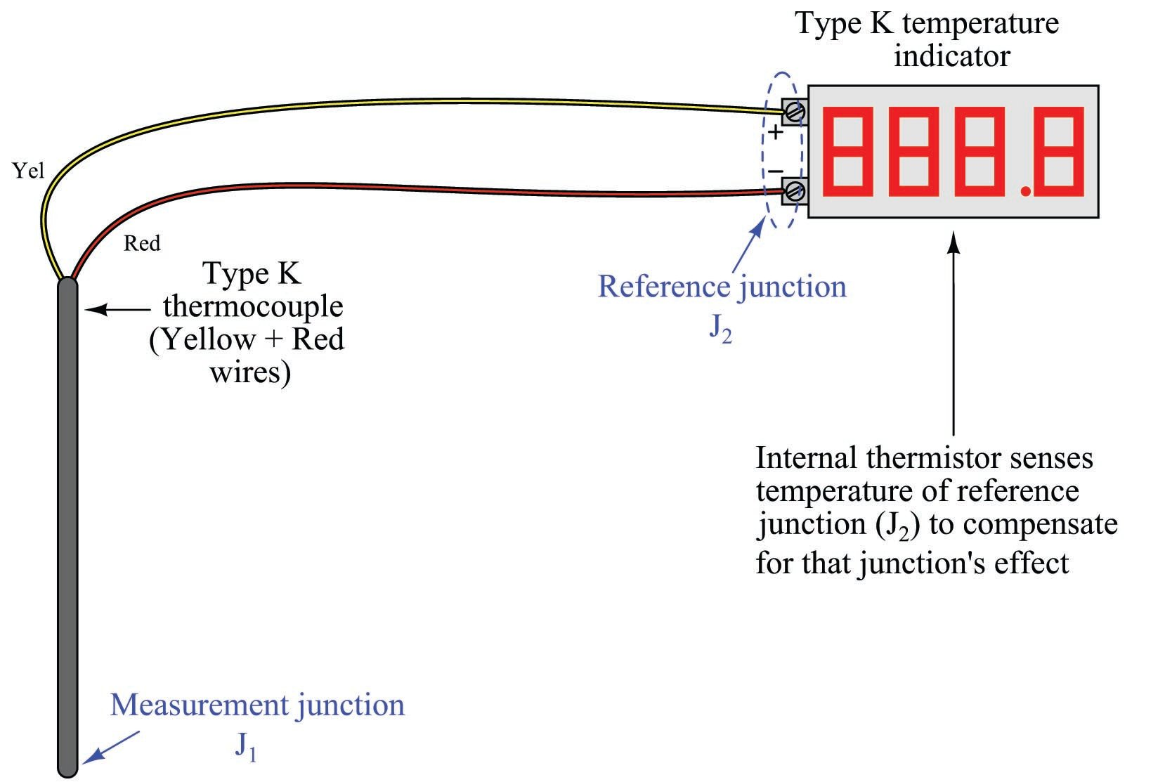 k type thermocouple circuit diagram thermocouple types  junctions  connector and tip styles  thermocouple types  junctions